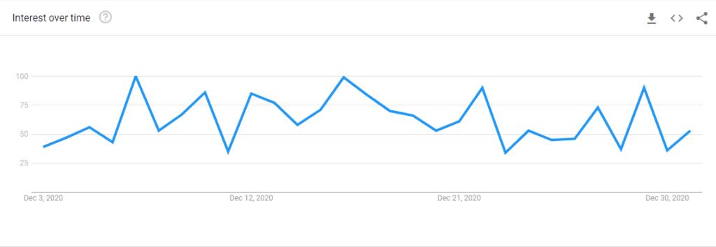 Google trends free seo tool