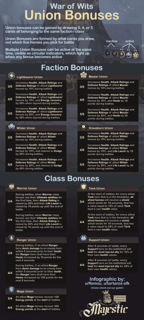 war of wits faction class bonuses