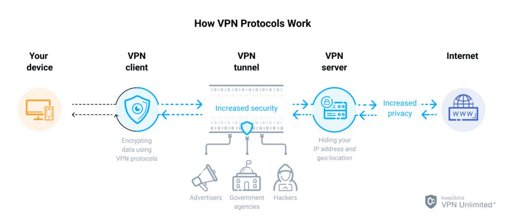 how vpn protocols work