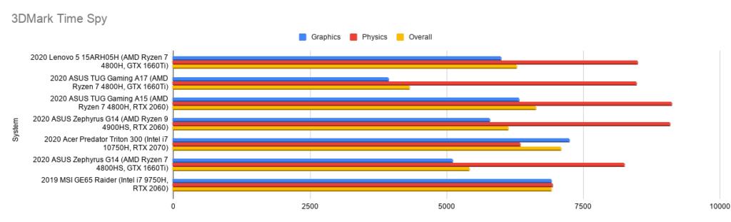 3D Mark Time Spy Benchmark Scores Lenovo Legion 5
