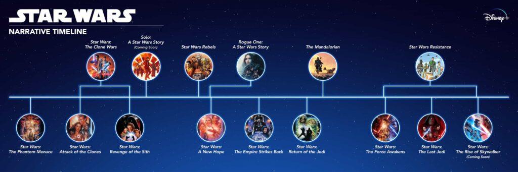 star wars movies timeline order