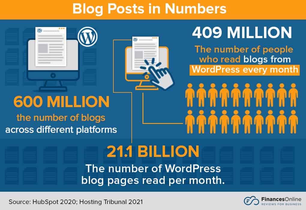 blog and blog post statistics