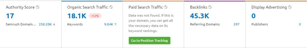 semrush stats authority score backlinks