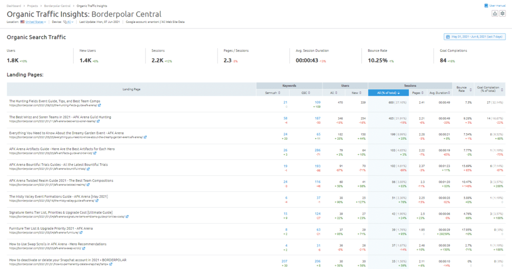SEMrush organic traffic analysis and inseights